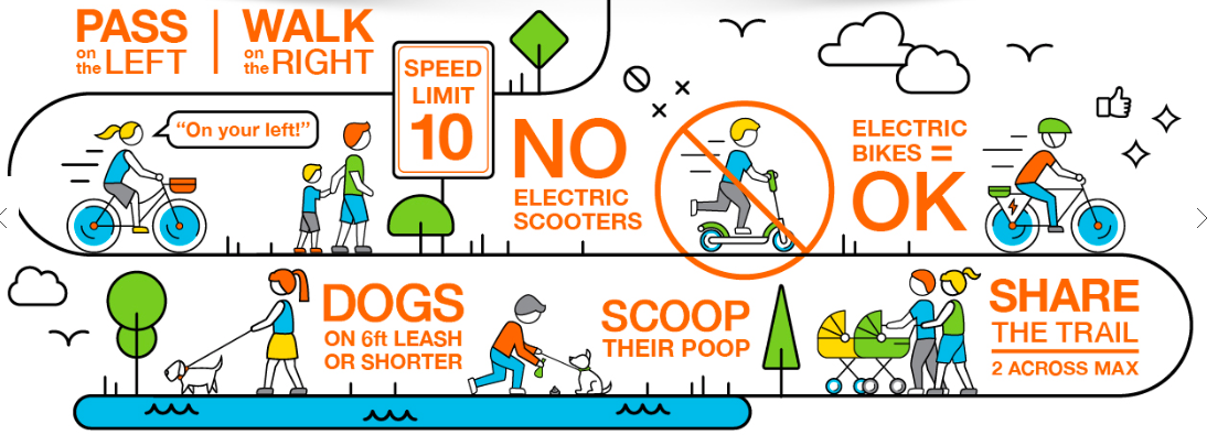 The Trail Foundation - No electric scooters on the Trail